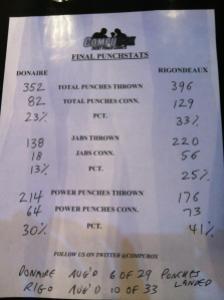 donaire vs rigondeaux punch stats